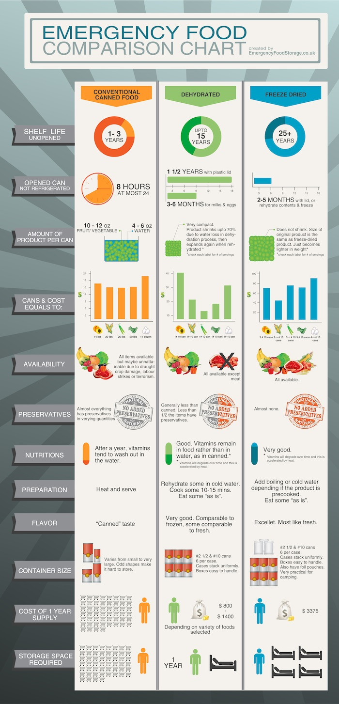 Infographic Comparing Emergency Food Types