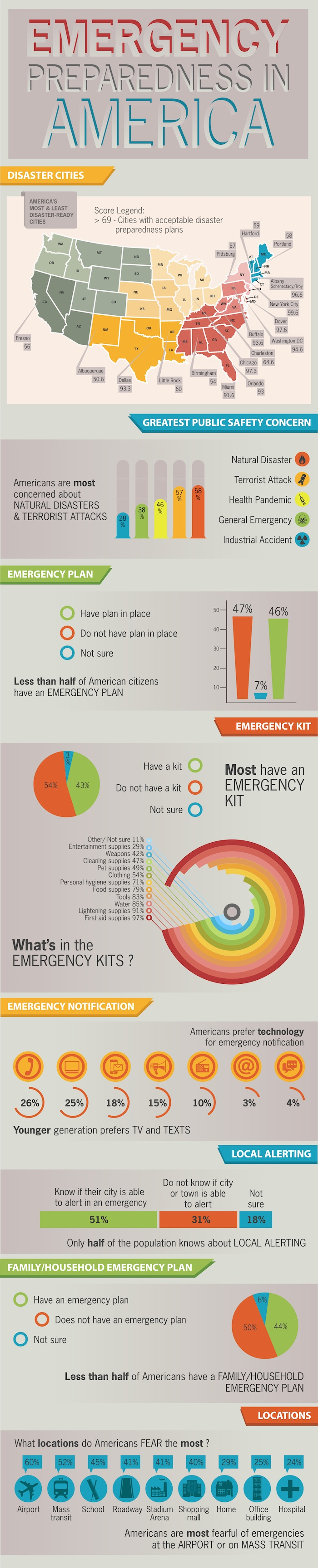 Infographic Comparing Emergency Preparedness In America